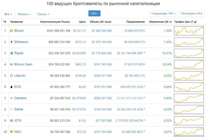 Что такое блокчейн и что такое биткоин 6