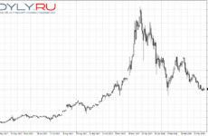 Когда вырастет биткоин?