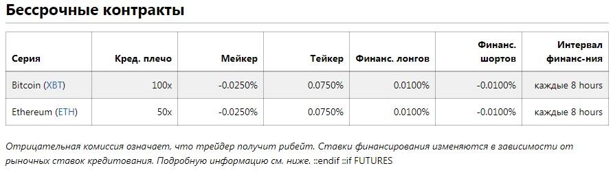 комиссии на BitMEX
