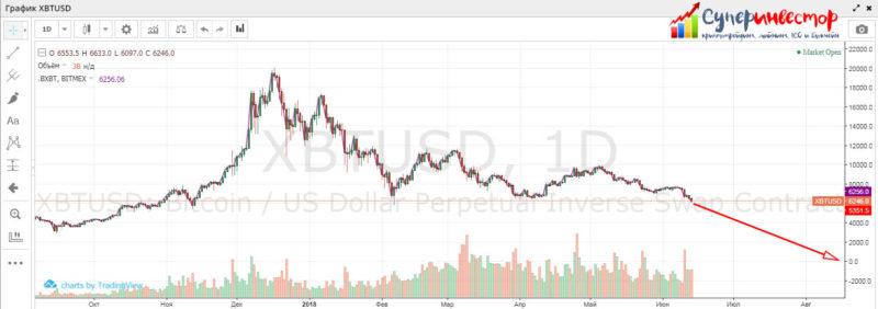 А что если биткоин по $0.01 к концу 2018? 2