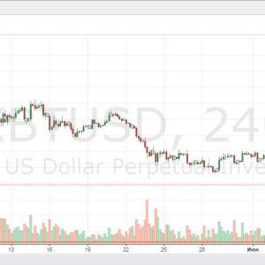 Пока биток сливается, EURUSD идет на 1.20