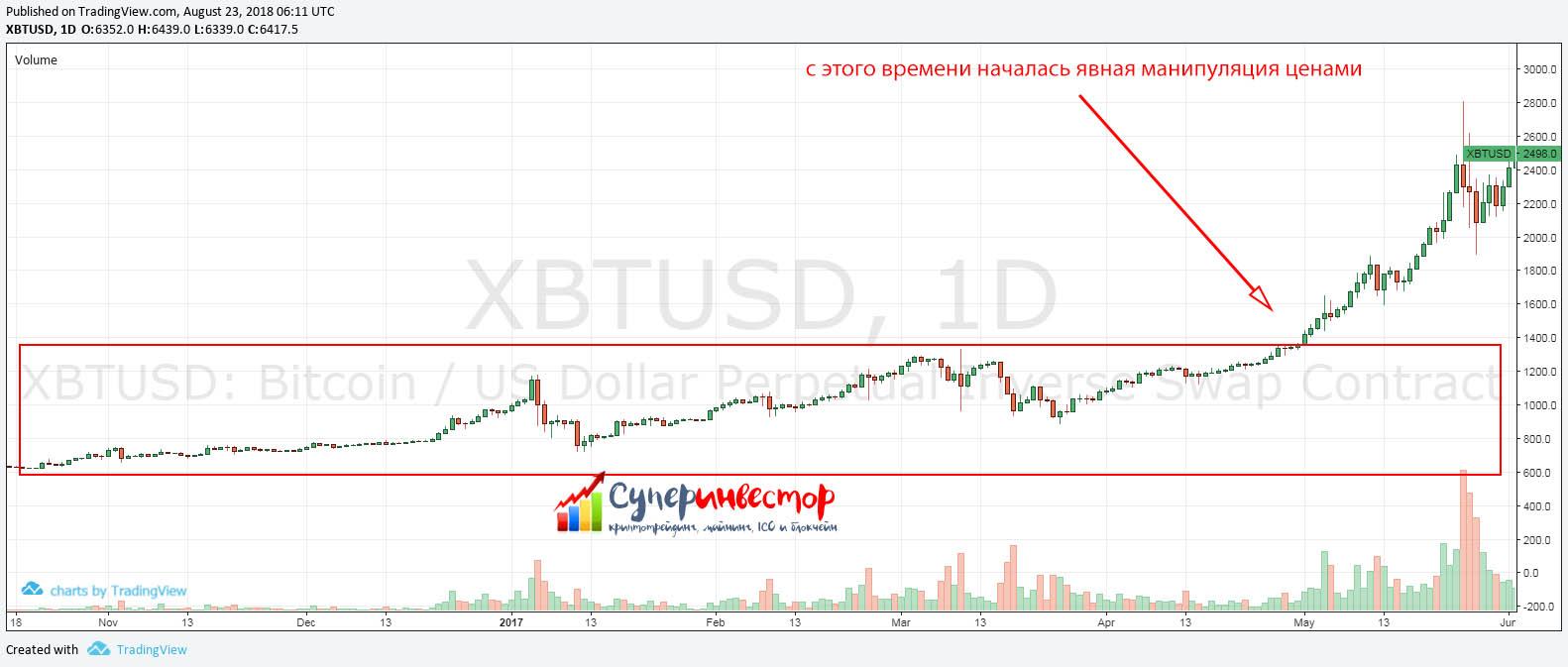 Справедливая цена на биткоин 3