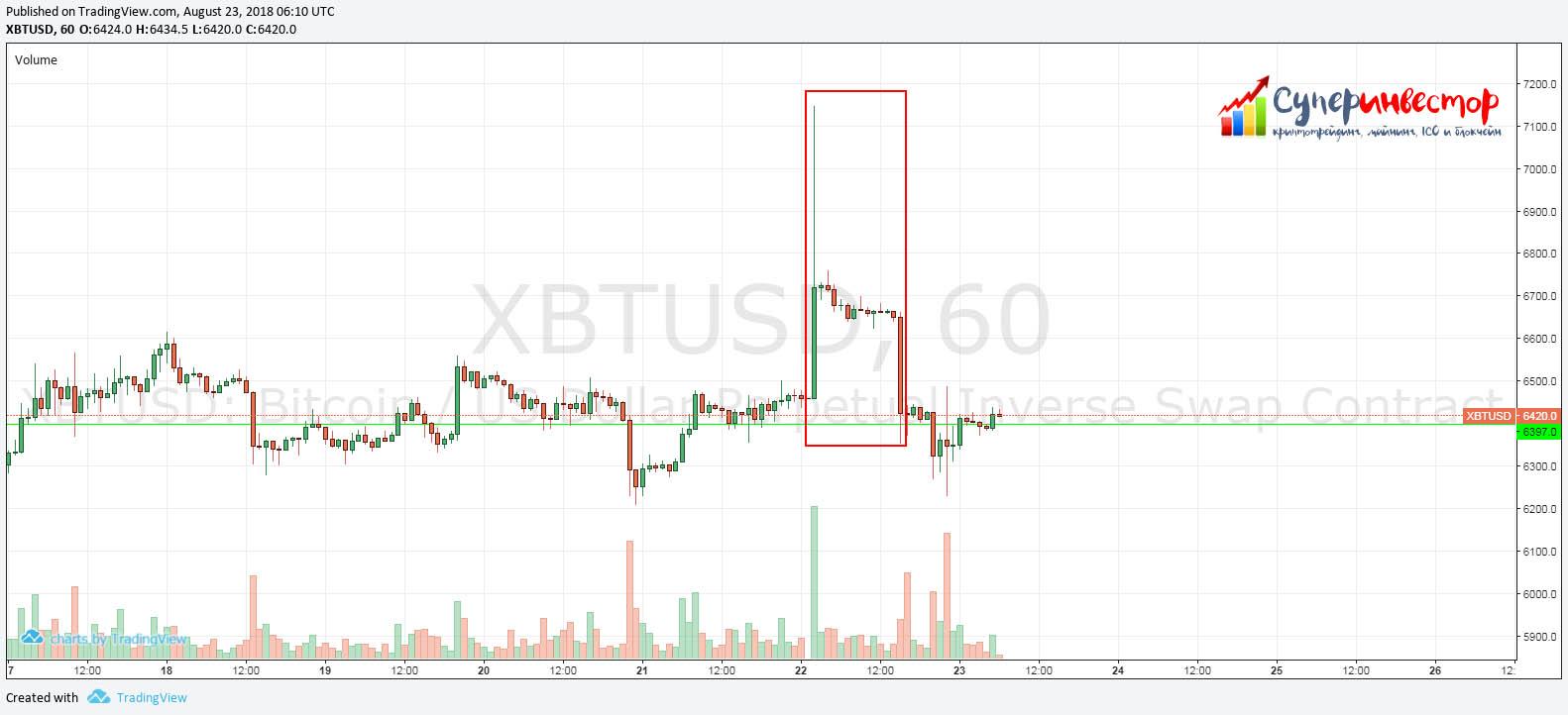 Справедливая цена на биткоин 2