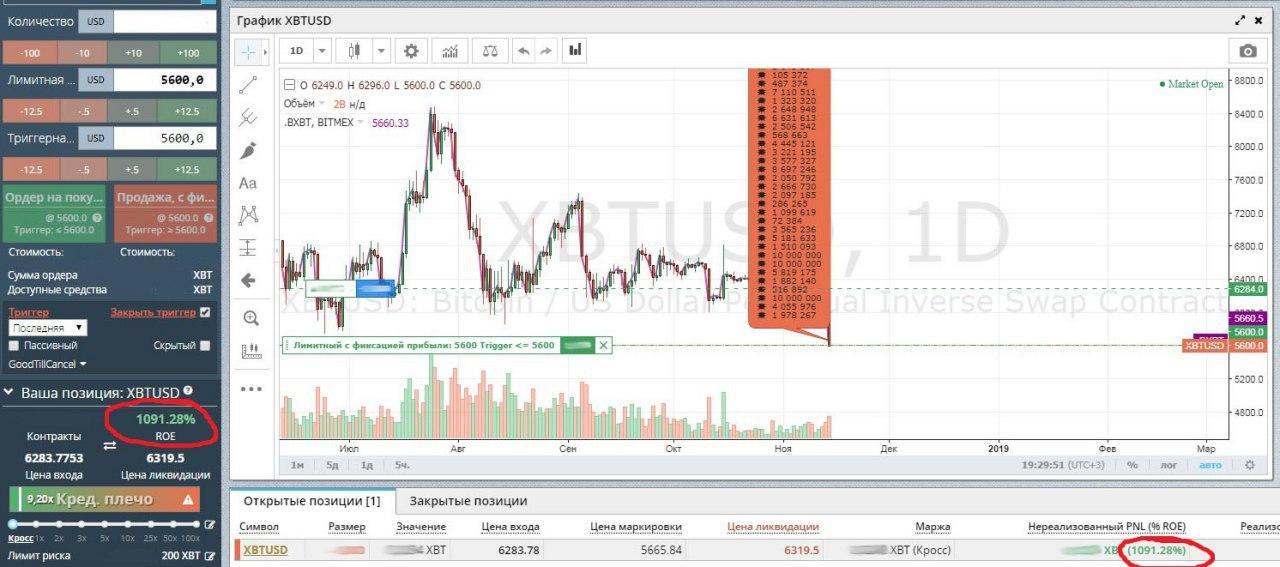 Bitmex (Битмекс) биржа: обзор, отзывы, торговля