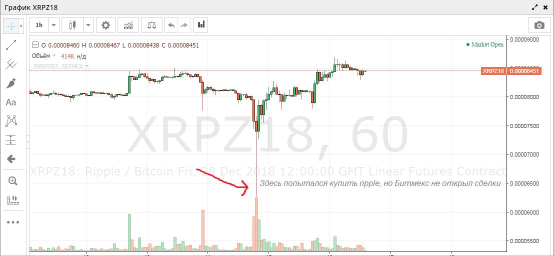 Мой отзыв и обзор на биржу Битмекс (Bitmex)