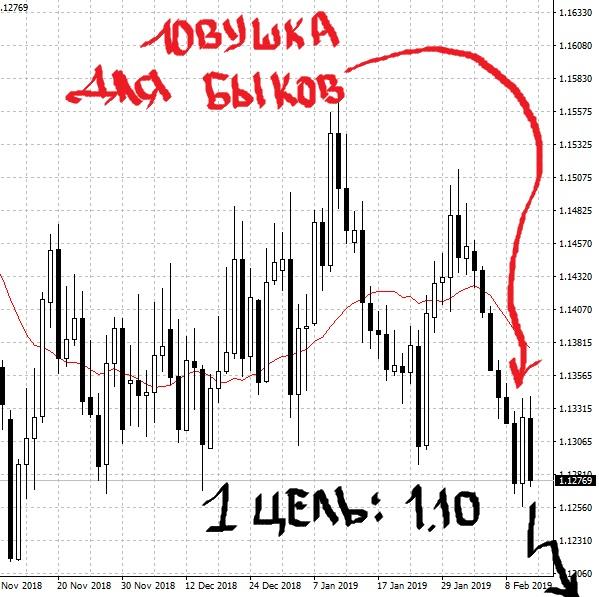 Прогноз курса доллара на февраль 2019