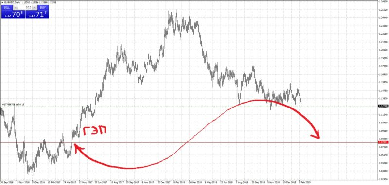 Прогноз курса евро на февраль 2019
