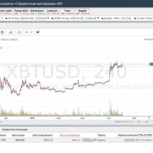 Торговля на BitMEX