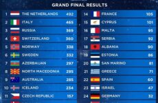 Евровидение 2019 итоги голосования