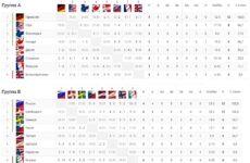 Турнирная таблица ЧМ по хоккею 2019