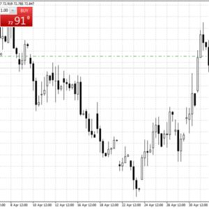 Прогноз курса евро на неделю 6-13 мая 2019
