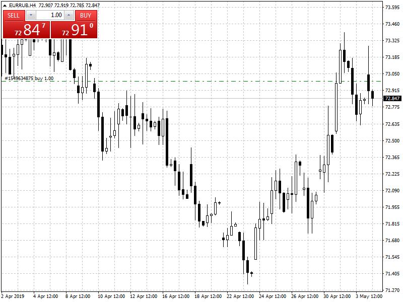 прогноз курса евро на неделю 6-13 мая 2019 года