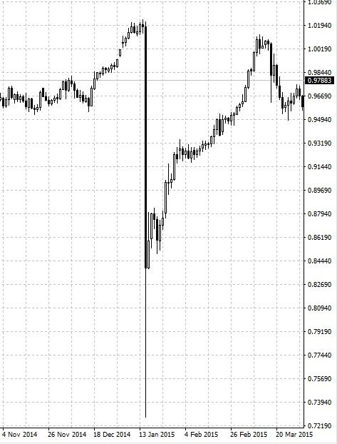 черный лебедь, швейцарский франк