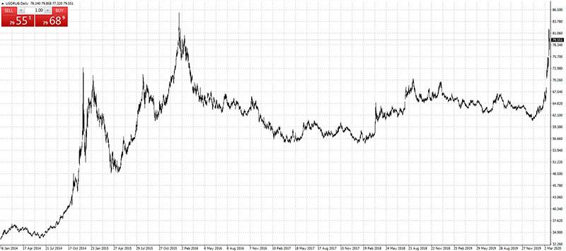 курс доллара и рубля 2020