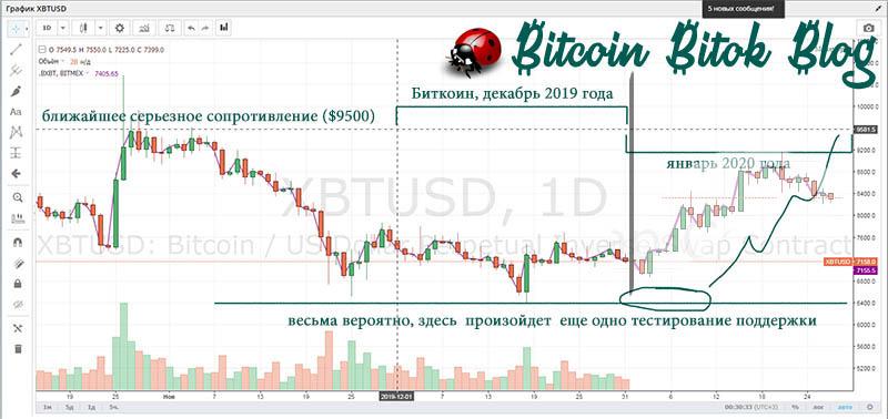 прогноз курса биткоина на январь 2020 года