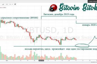 прогноз биткоина на январь 2020