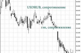 Точный прогноз курса доллара на неделю 06-12 января 2020 года USDRUB