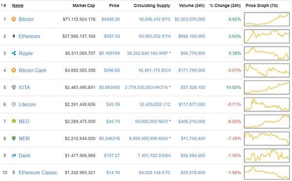 топ 10 популярных криптовалют в 2017 году