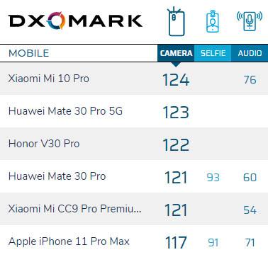 Xiaomi Mi 10 Pro лидер рейтинга DxOMark