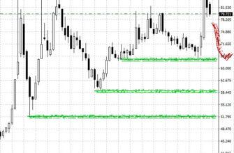 Долгосрочный прогноз курса евро к рублю, месячный график EURRUB