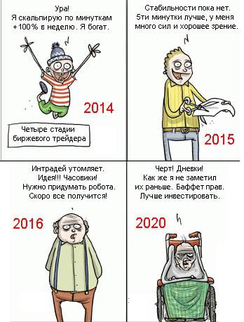 Прогноз по акции Сургутнефтегаза