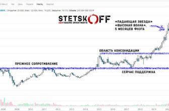 Месячный график акций Норильского никеля за 2007-2020 годы по состоянию на 17 мая 2020 года