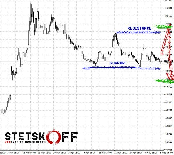 Запасной прогноз курса доллара и рубля на неделю 11-17 мая 2020 года