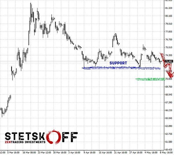 Основной сценарий и прогноз курса доллара и рубля на неделю 11-17 мая 2020 года