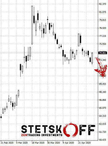 прогноз курса доллара на май 2020 года