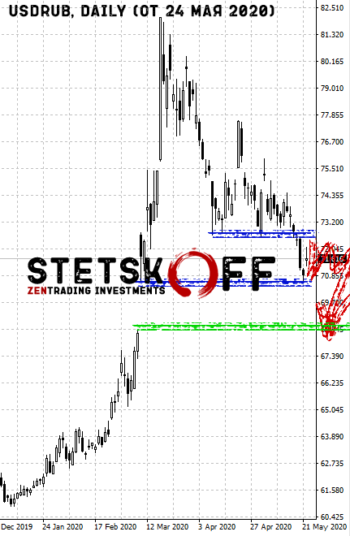 прогноз курса доллара на неделю