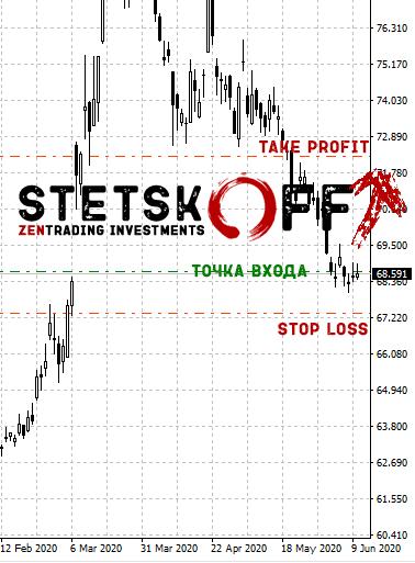 Курс доллара и рубля: все по-плану