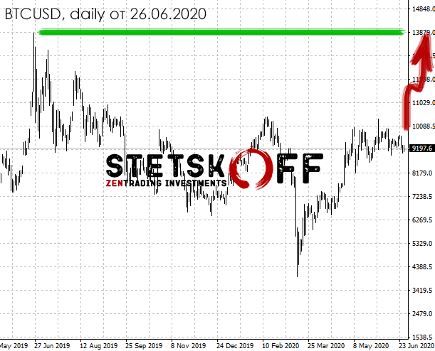 биткоин прогноз 2020