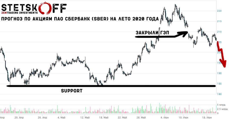 прогноз акций Сбербанка на лето 2020