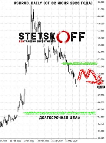 прогноз курса доллара к рублю