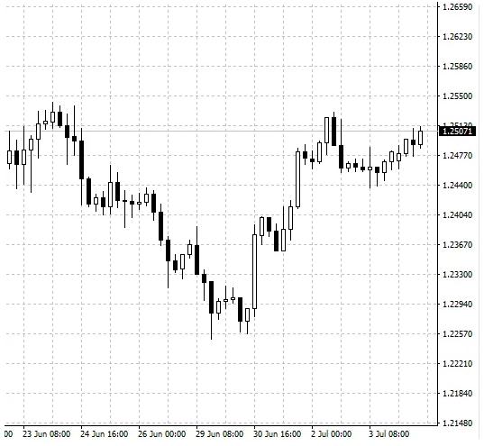 Прогноз курса доллара на июль 2020 от эксперта: цена вернется к 68
