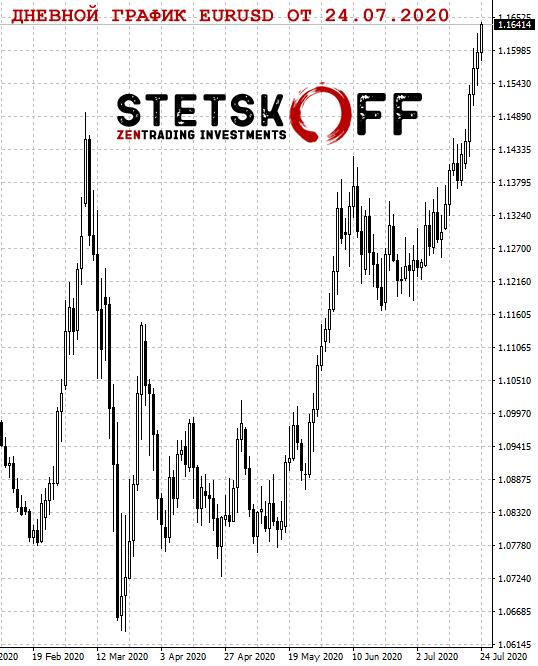 евро доллар курс и график