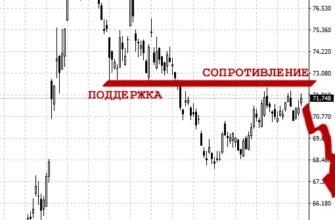курс доллара скорее всего будет двигаться в направлении 65-66