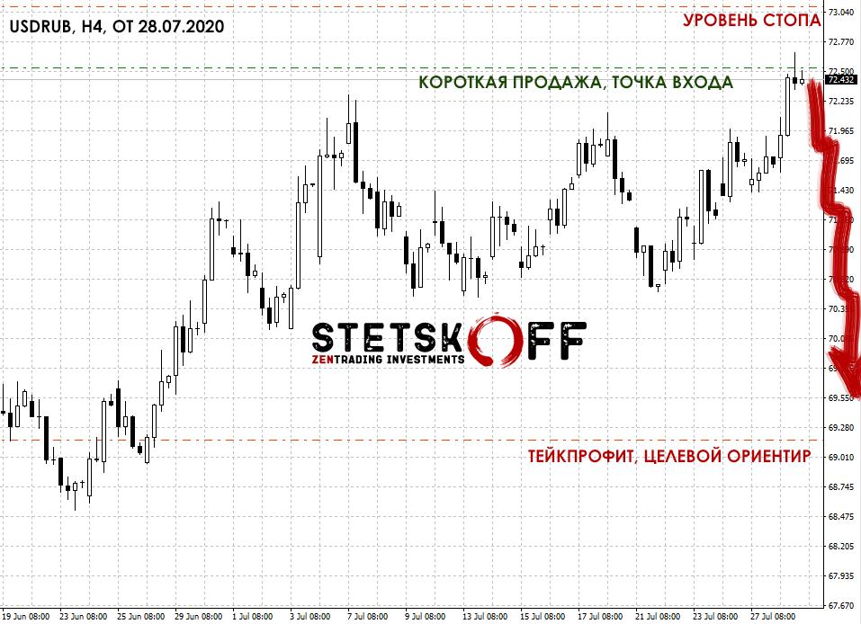 курс доллара, прогноз на неделю