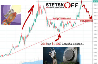 курс золота прогноз