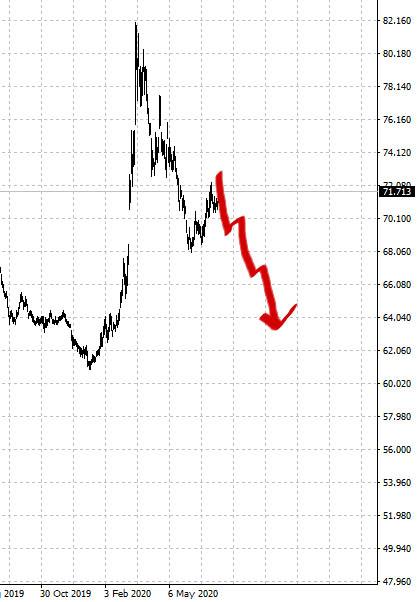 прогноз доллар к рублю