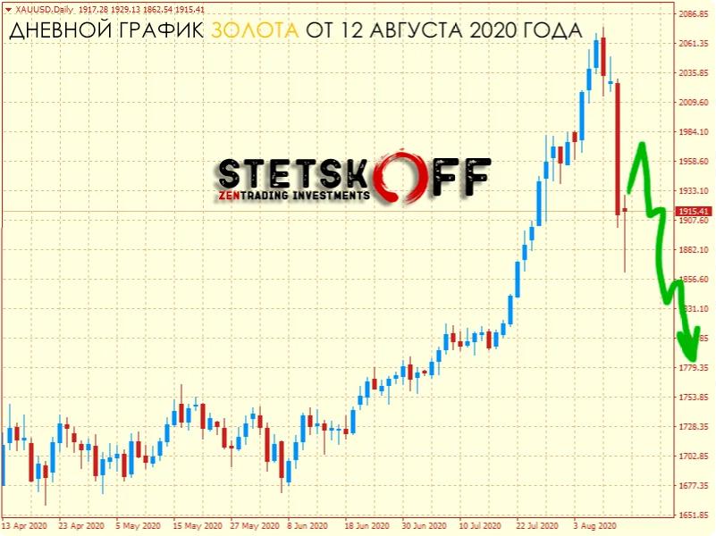 График по золоту от 12 августа 2020 года