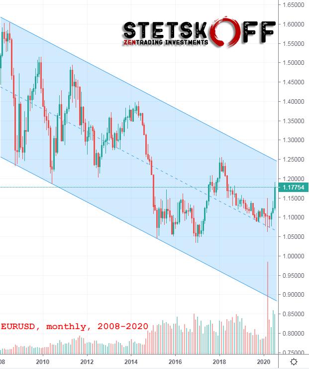 евродоллар прогноз