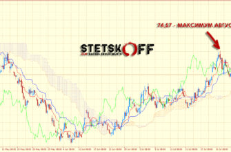 прогноз курса доллара на неделю 17-25 августа 2020 года