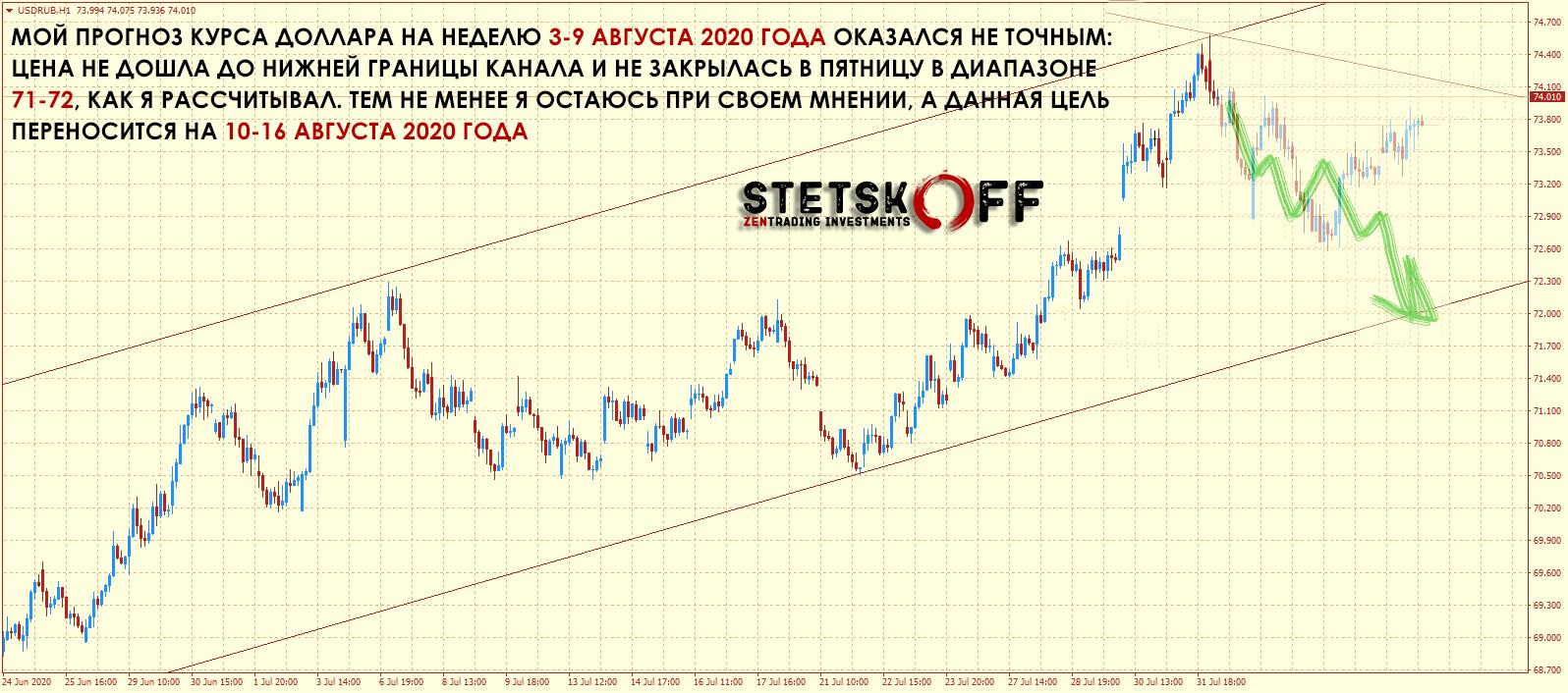 прогноз курса доллара США к рублю на неделю 10-16 августа 2020 1