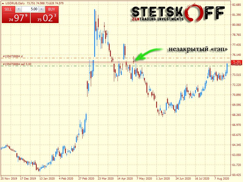 прогноз курса доллара США