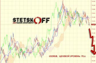 Прогноз курса доллара США к российскому рублю от STETSKOFF