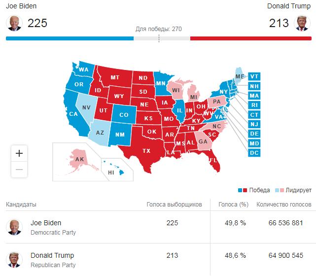 кто победил на выборах в США 2020
