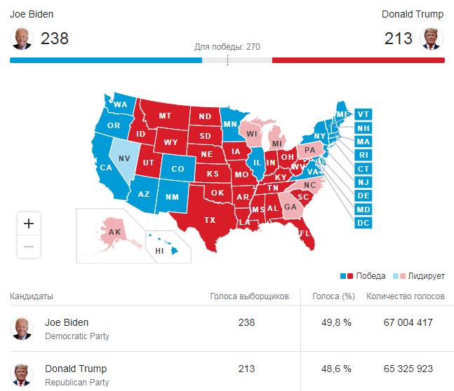результаты выборов в США 2020
