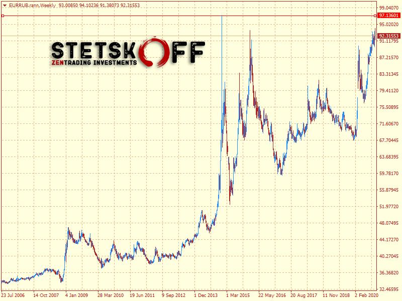 курс евро рубль прогноз