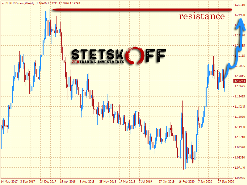 курс евро к доллару прогноз